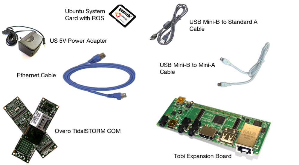 Image: Remote Data Collection Development Kit